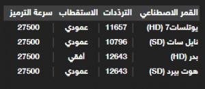 Tableau des fréquences satellite Wataniya 1